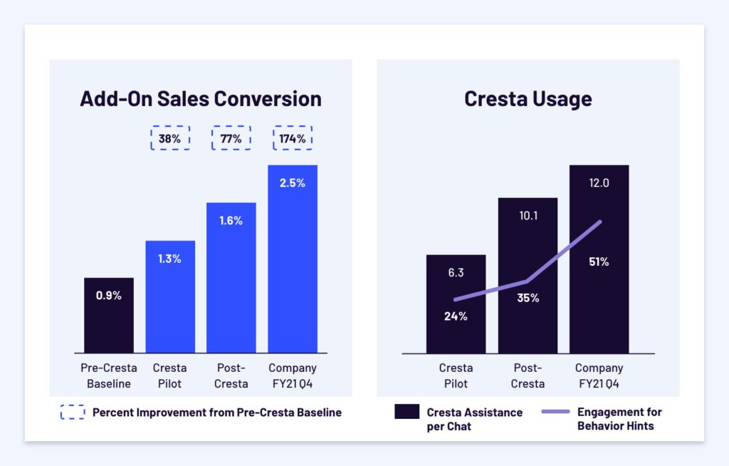 Add-On Sales Conversion