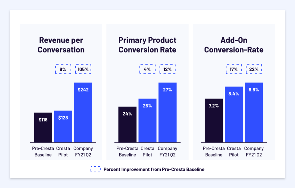 Revenue Per Conversation
